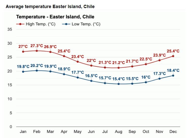 Températures moyennes Ile de Pâques